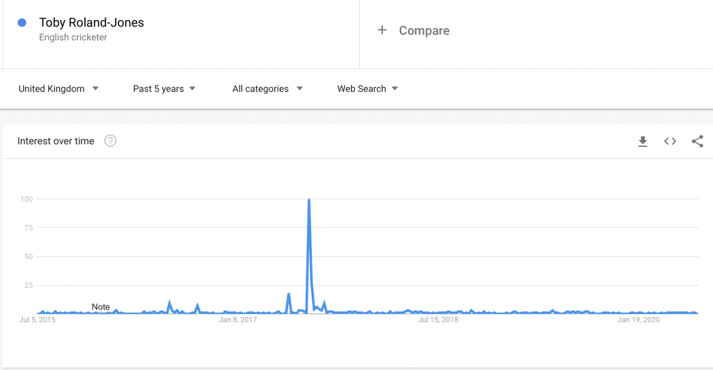 Graph showing Google searches for England cricketer Toby Roland-Jones