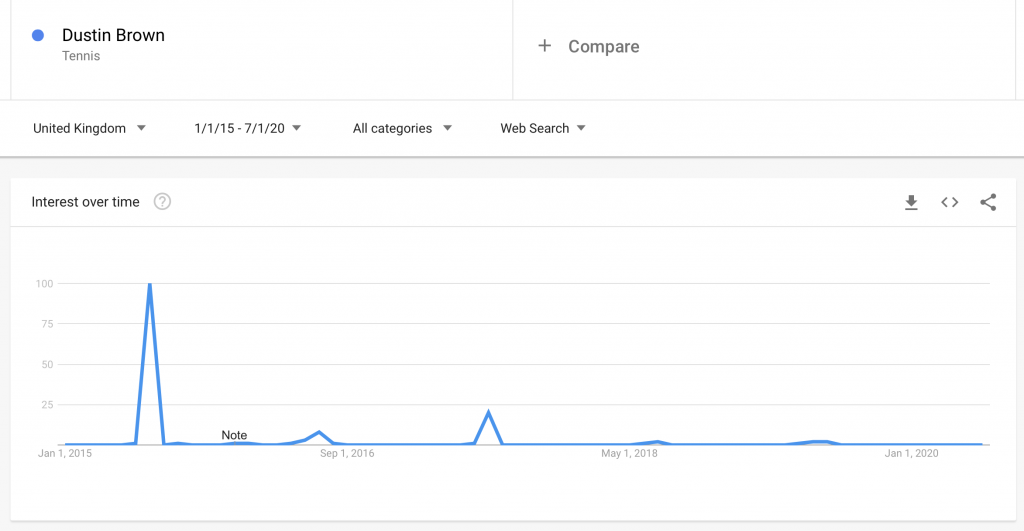 Graph showing Google searches for tennis player Dustin Brown, with a spike in 2017 when he beat Rafa Nadal