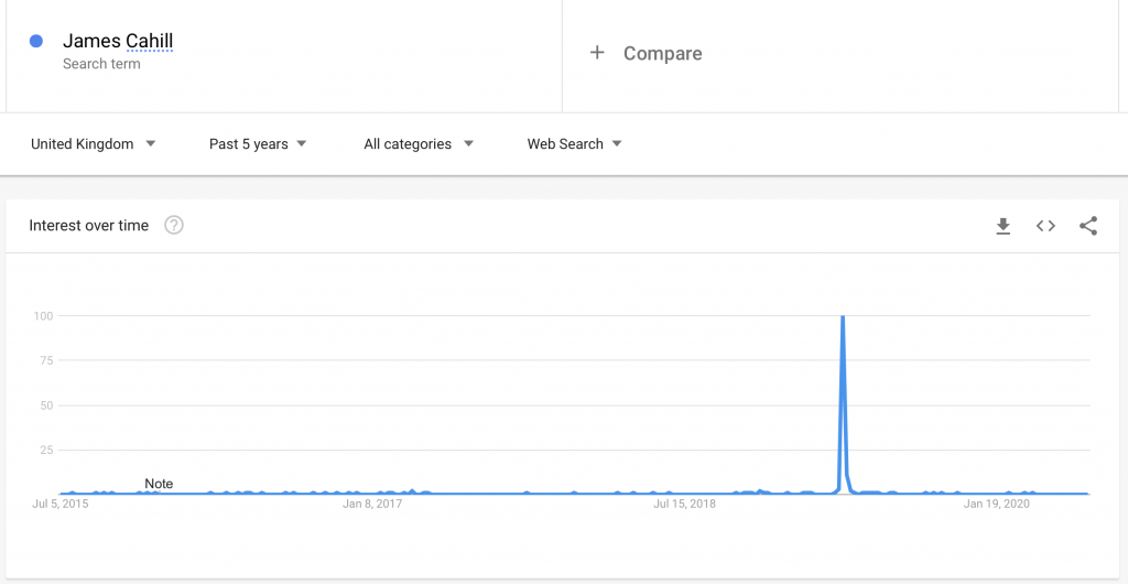 Graph showing Google searches for James Cahill, a snooker player who beat Ronnie O'Sullivan